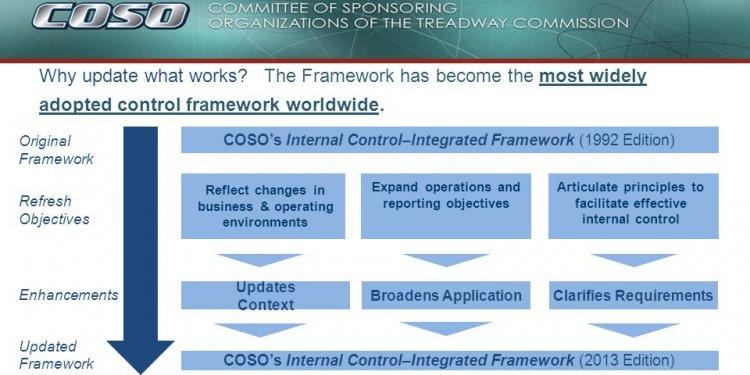 17 Original Framework COSO s