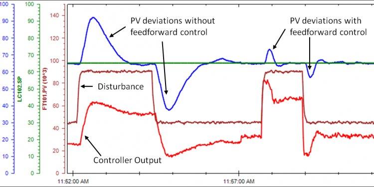 Feedforward control reducing