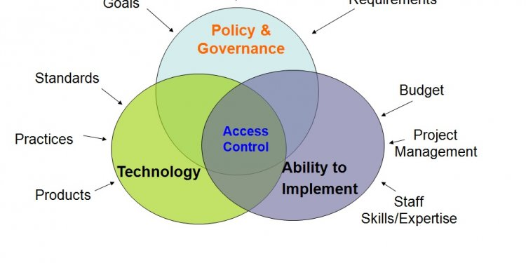 Call for access management