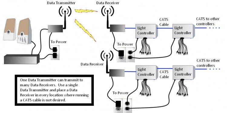 Wireless Layout