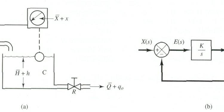 Control system;