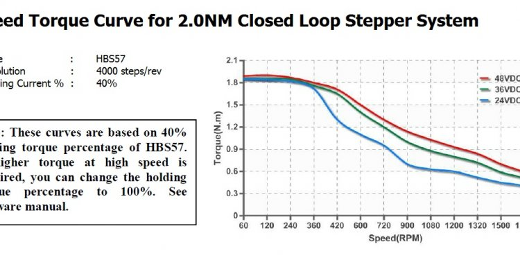 NEMA 23 Closed Loop