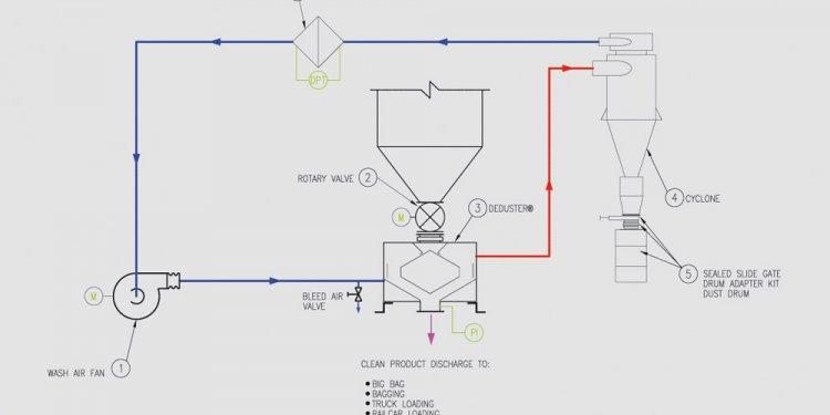 Closed Loop Dedusting System