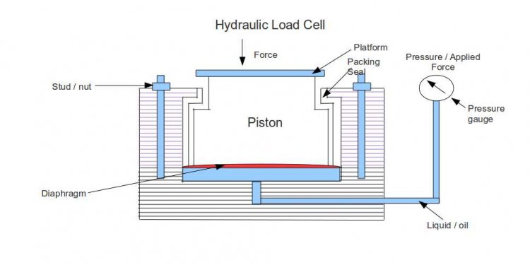 Description of Hydraulic Load
