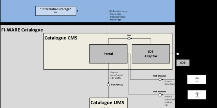 Catalogue Architecture