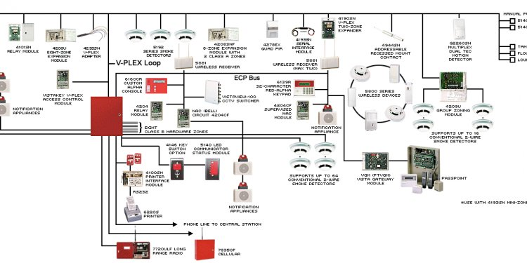 Ademco 4100Sm Manual