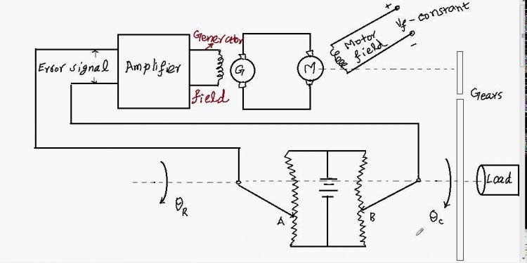 Eg 3 POSITION CONTROL SYSTEM