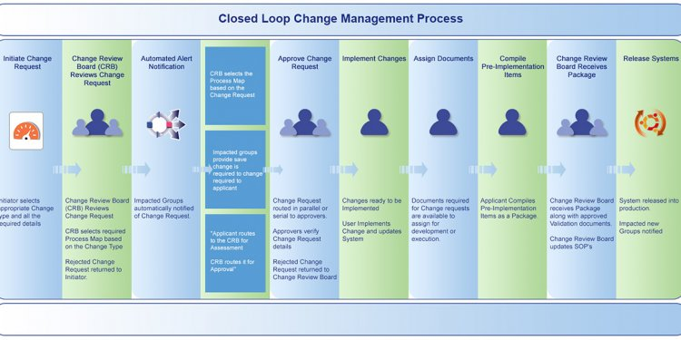 Closed-loop-change-management