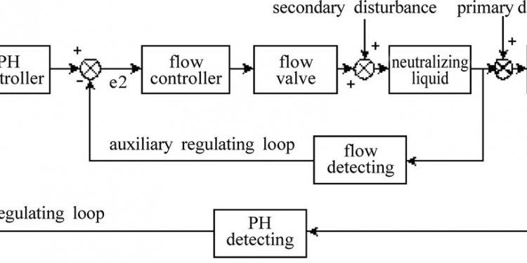 PH cascade control system