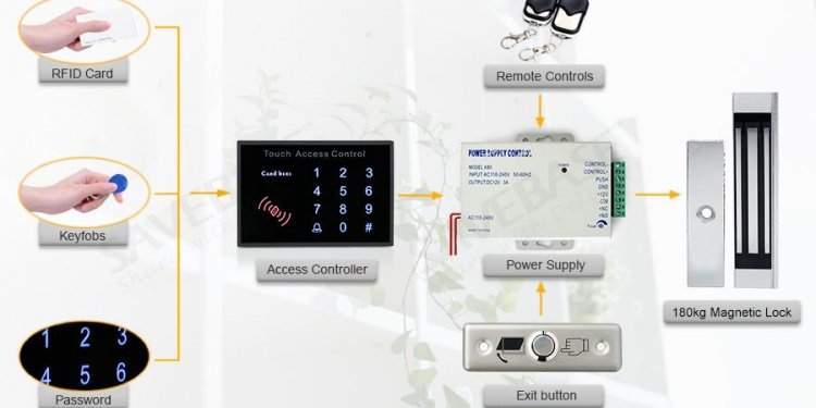 Remote Controlled RFID Door