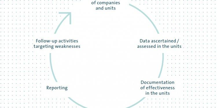 Annual standard governance