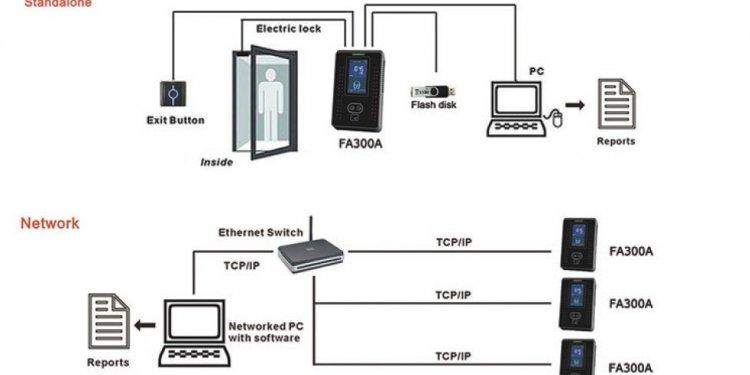 Smart Card y sistema facial