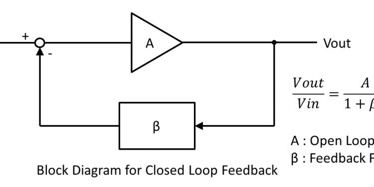 For Closed Loop Feedback