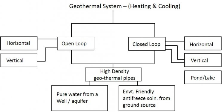 What is open loop system?