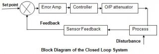 Closed loop Systam Block Diagram
