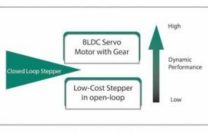 Closed-loop technology advancements enable stepper motors to step into high-performance, high-speed applications formerly reserved for servos. Courtesy: Servotronix