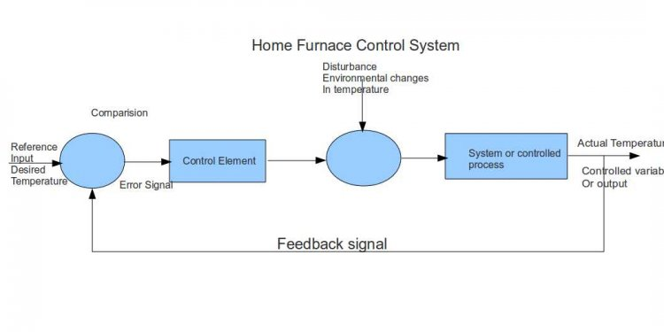 Control system closed loop