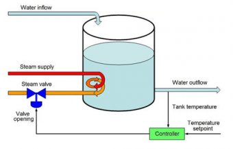 Figure A – A traditional single-measurement, single-controller feedback loop tries to maintain the temperature of the water in the tank by manipulating the steam flow valve. Diagram courtesy: ControlSoft