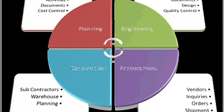 Integrated project Management control System