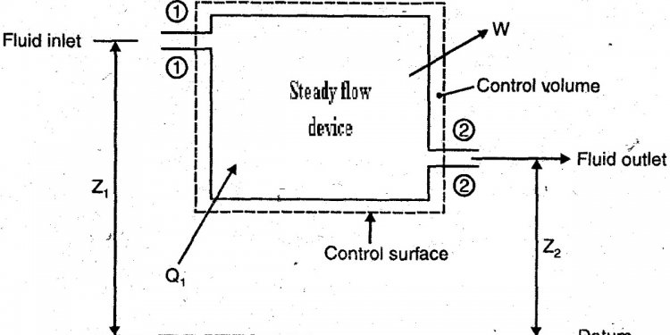 Control volume system