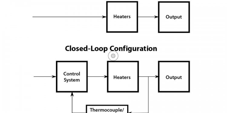 Advantages of open loop control system