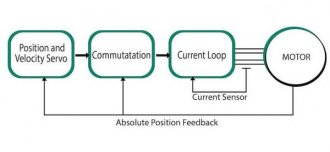 Position feedback in a closed-loop, servo system is shown. Courtesy: Servotronix