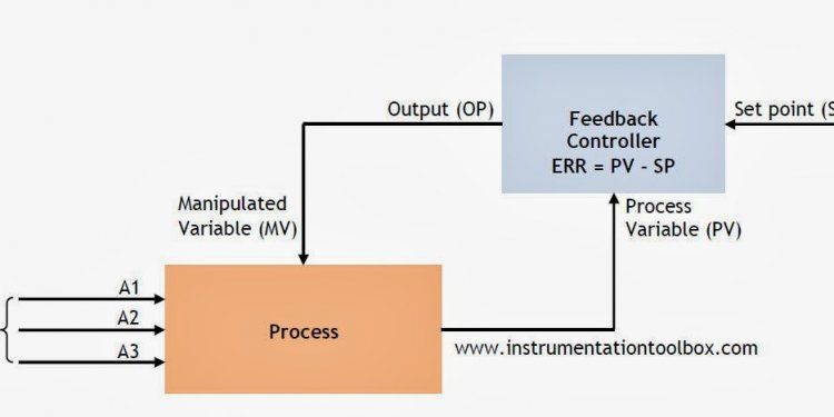 Closed loop control