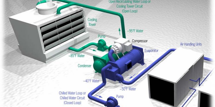 Chiller control Systems