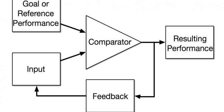 Control loop Theory