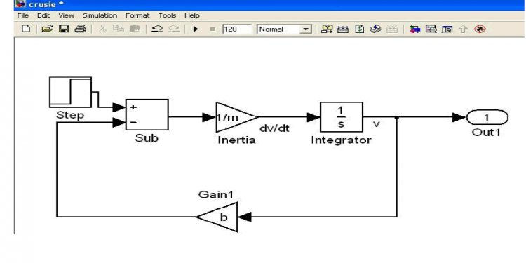 Closed loop control systems Examples