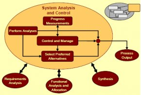 system analysis research paper
