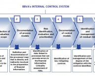 Audit internal control systems