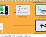 Closed loop process control