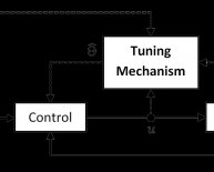 Control Systems Theory