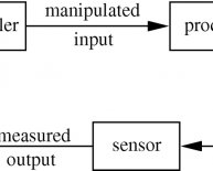 Define closed loop control system