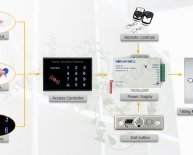 Door Lock Access Control System