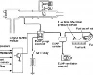 Fault in emission control system
