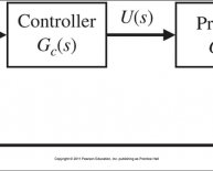 Feedback control system Block diagram