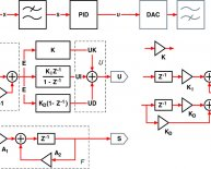 Signal flow graph in control system