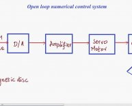 What is open loop control system?