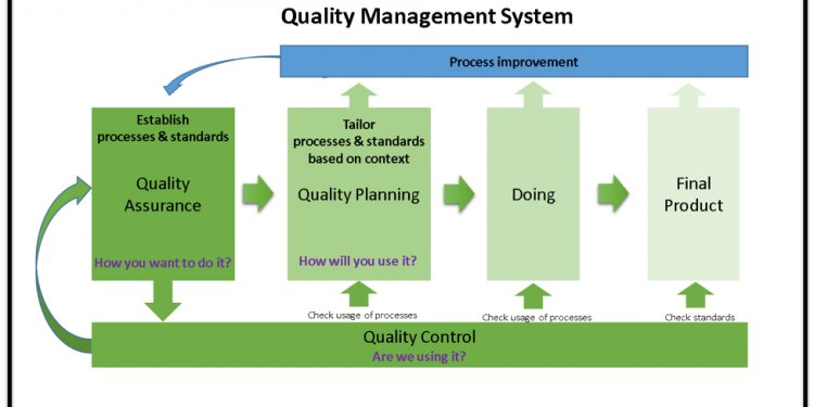 Defined Management control Systems