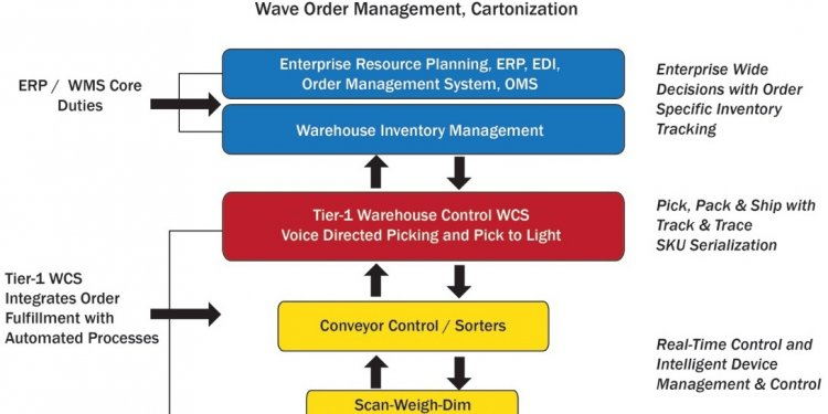 Warehouse control system Software