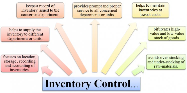 Definition of inventory control system